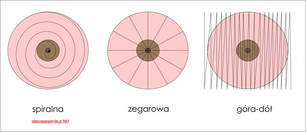 metody-badania-piersi
